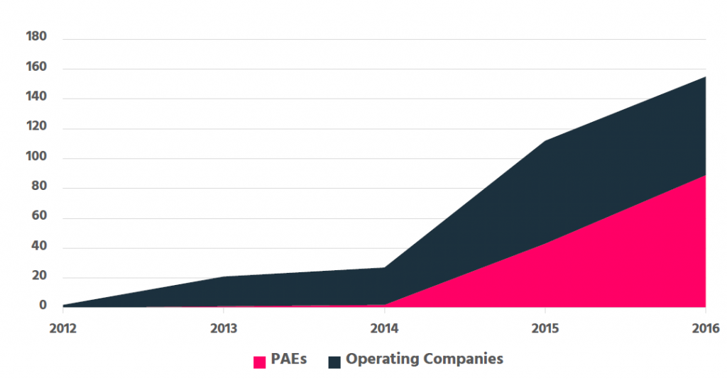 US PAE Patent Litigation Over Time