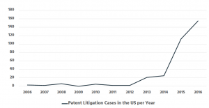 US Patent Litigation Over Time